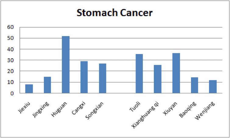Tuoli-cancer-gastric-studiul-china